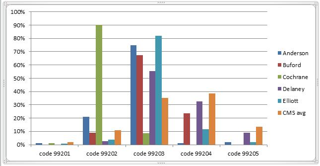 E&M Distribution Chart